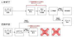 SHOWROOM コンテンツモデレーションAI機能スキーム図