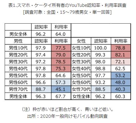 スマホ・ケータイ所有者におけるYouTube認知率・利用率調査結果