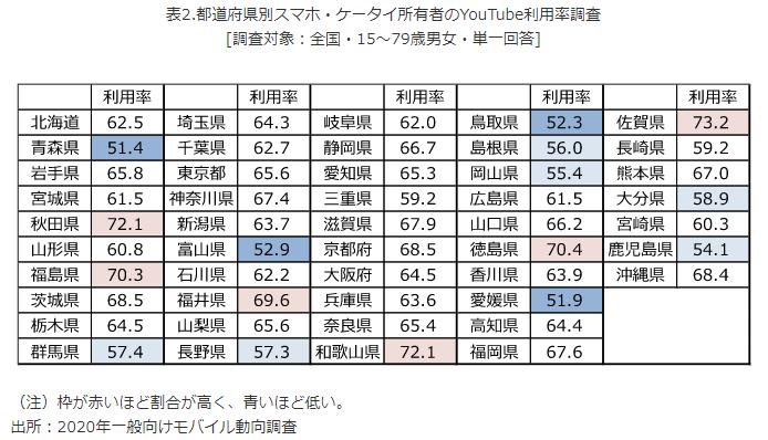 都道府県別スマホ・ケータイ所有者のYouTube利用率調査